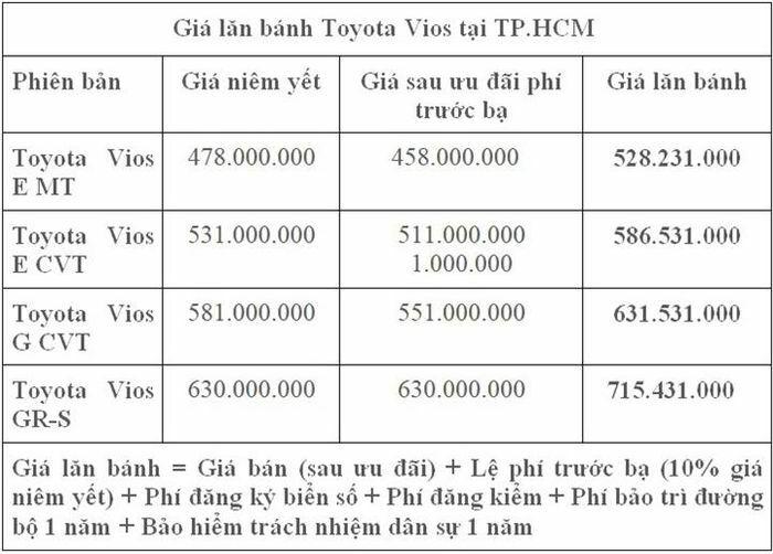Hỗ trợ 30 triệu đồng lệ phí trước bạ cho khách hàng mua xe Vios - ảnh 1