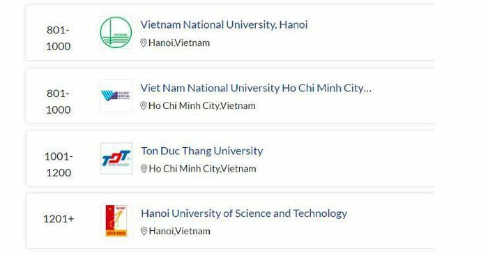 Việt Nam có 4 đại diện trong bảng xếp hạng đại học quốc tế uy tín QS WUR 2022 - ảnh 1