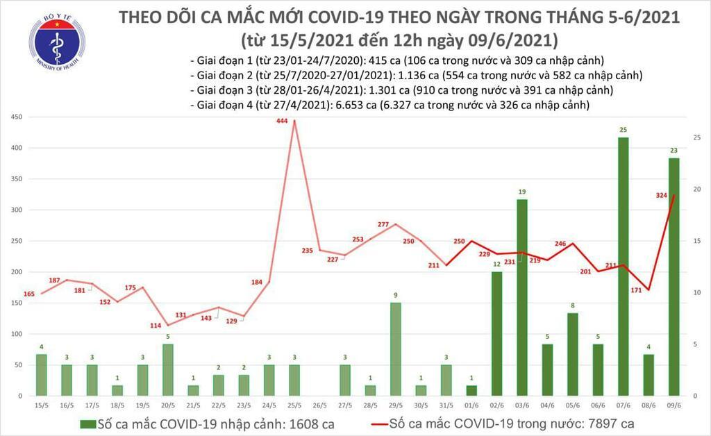 Trưa 9/6: Thêm 283 ca mắc COVID-19 trong nước, ghi nhận nhiều nhất ở Bắc Giang - ảnh 1