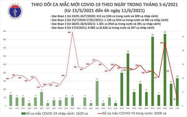 Sáng 11/6, ghi nhận 51 ca mắc COVID-19, trong đó TP.HCM có 10 trường hợp - ảnh 1