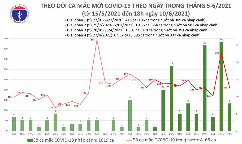 Thêm 61 ca mắc COVID-19, 72 người khỏi bệnh - ảnh 1