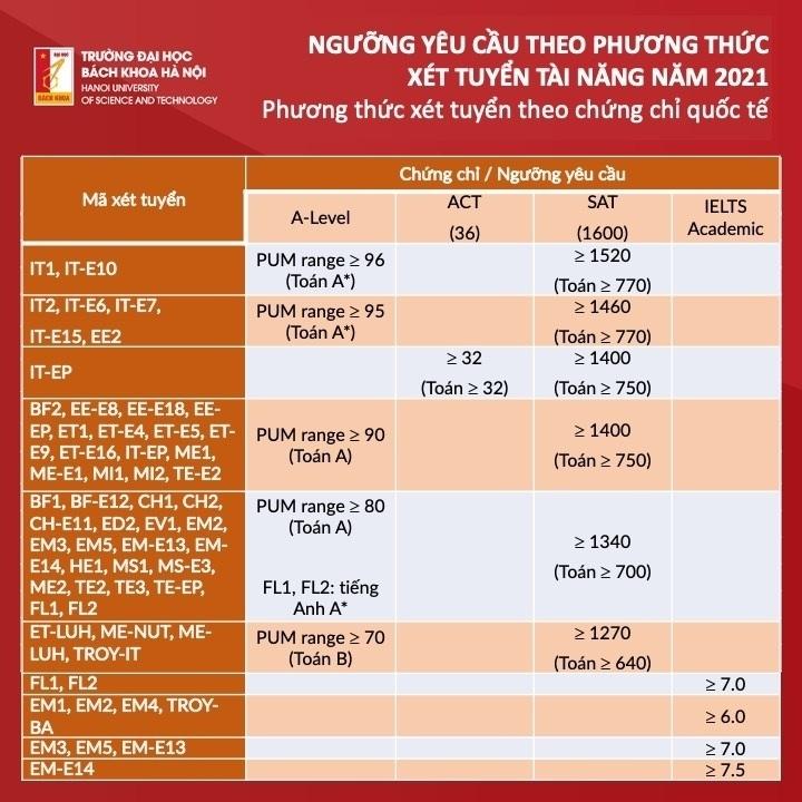 ĐH Bách khoa Hà Nội công bố điểm chuẩn phương thức xét tuyển tài năng - ảnh 1
