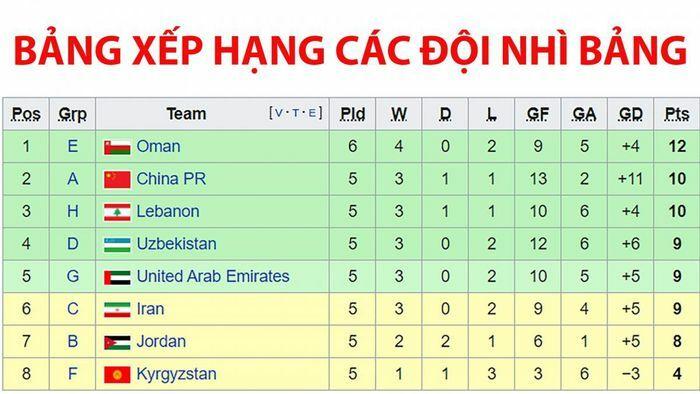BXH các đội nhì bảng vòng loại World Cup 2022 khu vực châu Á: Cơ hội lớn cho ĐT Việt Nam - ảnh 1