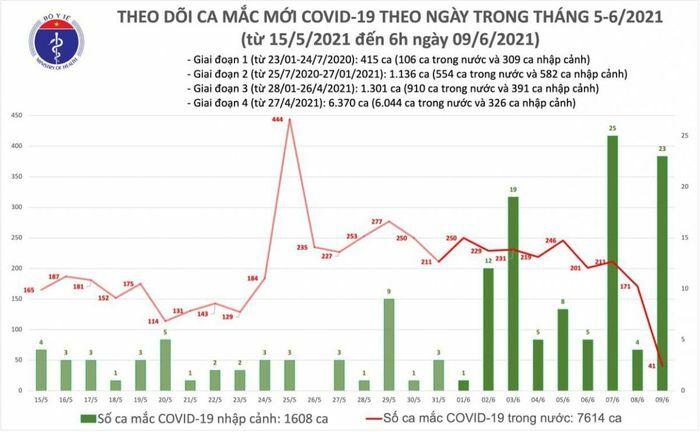 12 giờ qua, Việt Nam có thêm 41 ca mắc COVID-19 tại Bắc Giang, Bắc Ninh - ảnh 1
