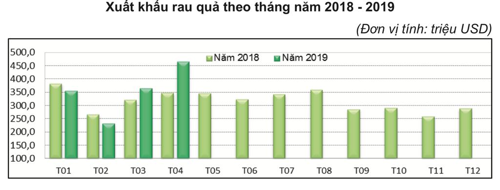 Trung Quốc tăng nhập rau, quả Việt Nam - ảnh 1