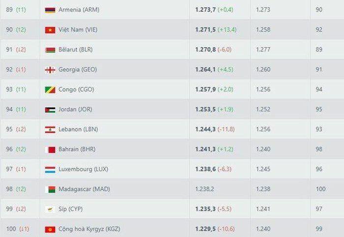 Việt Nam thăng tiến vào vị trí 90 trên bảng xếp hạng FIFA