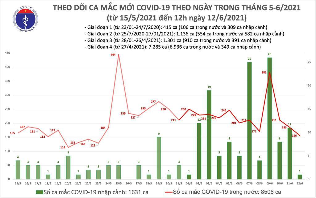 Trưa 12/6: Thêm 89 ca mắc COVID-19 tại 5 tỉnh, thành phố; Việt Nam có 10.137 bệnh nhân - ảnh 1