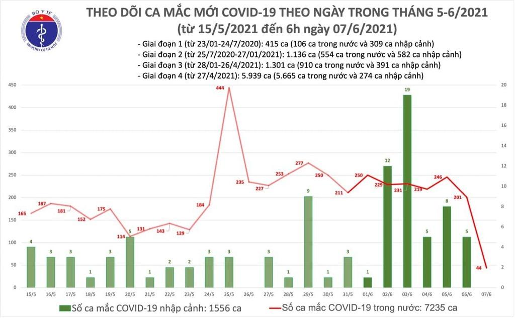 Thêm 44 ca Covid-19 trong nước, hơn 5.300 bệnh nhân đang điều trị - ảnh 1