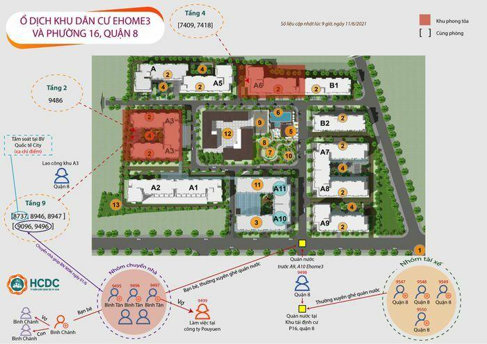 TP.HCM: Ghi nhận chuỗi lây nhiễm ở chung cư Ehome 3 và khu tái định cư ở phường 16, quận 8 - ảnh 1