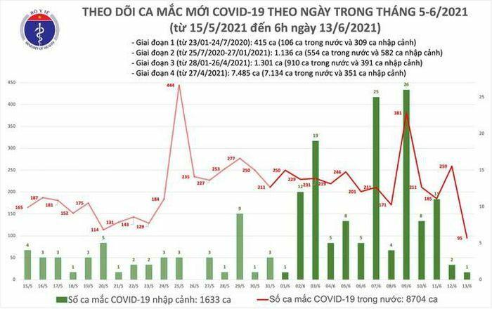 Sáng 13-6, thêm 96 ca mắc Covid-19, TP HCM có 22 ca đang điều tra dịch tễ