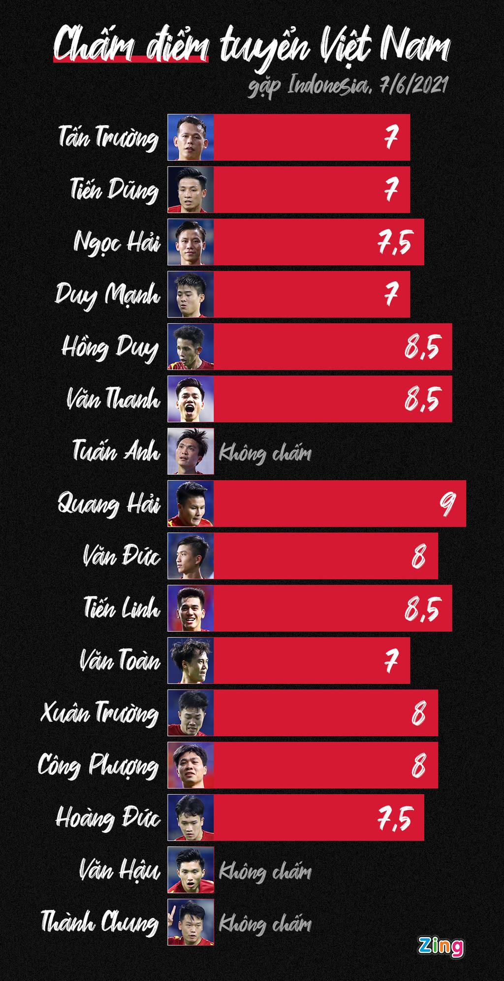 Chấm điểm tuyển Việt Nam 4-0 Indonesia: Quang Hải hay nhất