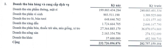 Mía đường Sơn La (SLS): Niên độ 2020 – 2021 lãi 164 tỷ đồng, cao gấp hơn 6 lần mục tiêu cả niên độ - ảnh 1