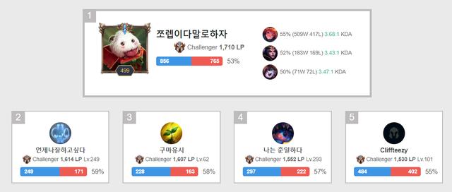 Fan LPL nói gì khi SofM lên top 5 Thách Đấu Hàn: Ngoài làm chuyên gia phát điểm cậu ta còn chi phối được cả bậc rank à?