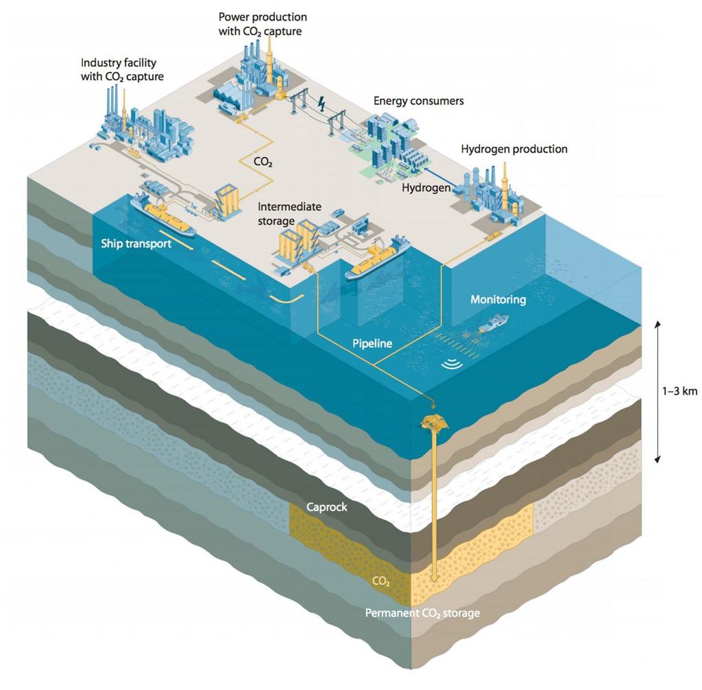 Dự án đầy tham vọng của Na Uy khi chôn 1,25 tỉ tấn CO2 dưới đáy biển - ảnh 1