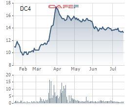 DIC Holdings (DC4) dự kiến chào bán 14,8 triệu cổ phiếu cho 2 cổ đông lớn với giá 12.000 đồng/cp - ảnh 1