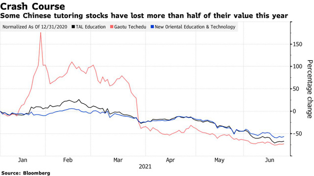 Bloomberg: Trung Quốc tính cấm các công ty gia sư niêm yết và gọi vốn, yêu cầu chỉ hoạt động phi lợi nhuận - ảnh 1