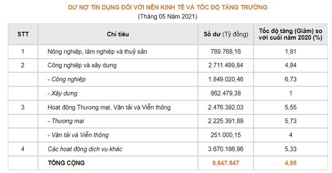 9,65 triệu tỷ đồng đi đâu mà ngân hàng cạn