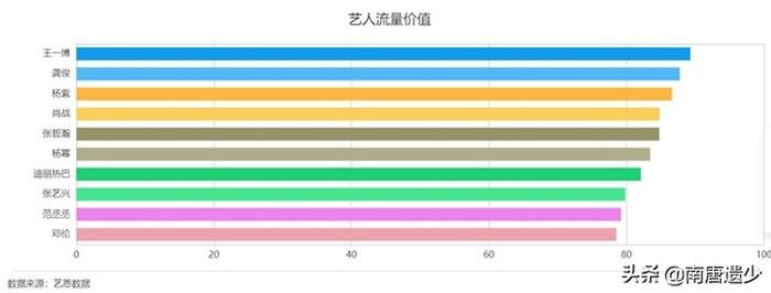BXH mới nhất về độ hot của minh tinh Hoa Ngữ: Tiêu Chiến chỉ xếp thứ 3, Vương Nhất Bác dẫn đầu - ảnh 1