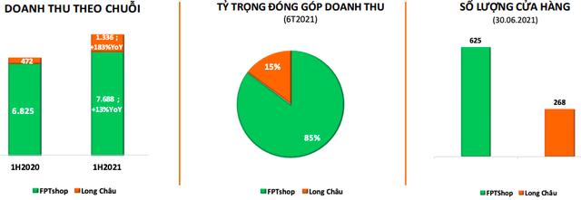 Chuỗi nhà thuốc Long Châu: Doanh thu nửa đầu năm tăng gấp 3 lần lên 1.336 tỷ đồng, riêng tháng 6 trung bình đã chạm mốc 12 tỷ/ngày
