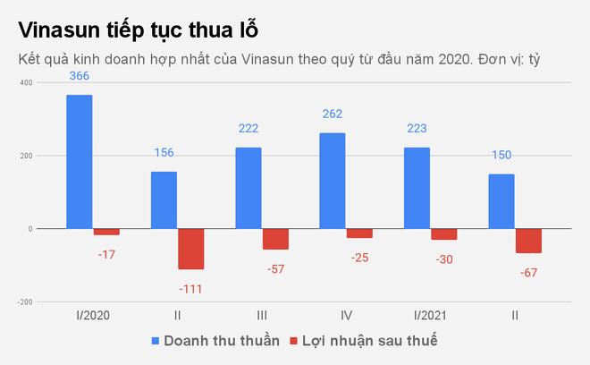Kỷ lục buồn đáng quên của hãng taxi Vinasun - ảnh 1