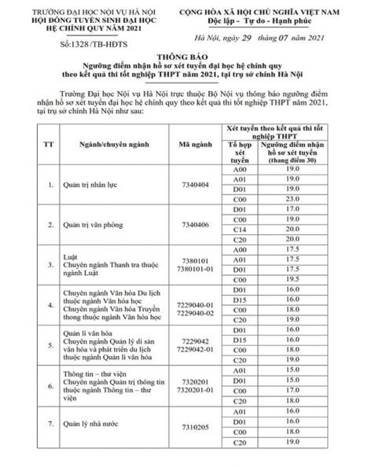 Điểm sàn xét tuyển ĐH Nội vụ Hà Nội cao nhất là 23 điểm