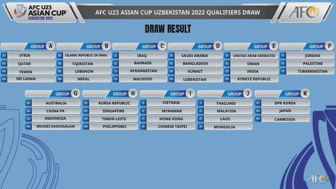 U23 Việt Nam vào bảng dễ tại vòng loại châu Á 2022 - ảnh 1