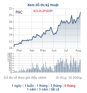 PHC liên tục phá đỉnh, Phục Hưng Holdings lên kế hoạch chào bán 10 triệu cổ phiếu tăng VĐL