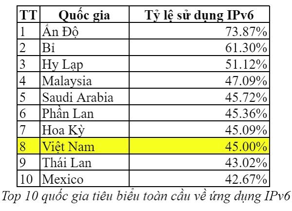 Việt Nam đứng thứ 8 thế giới về tỷ lệ chuyển đổi IPv6