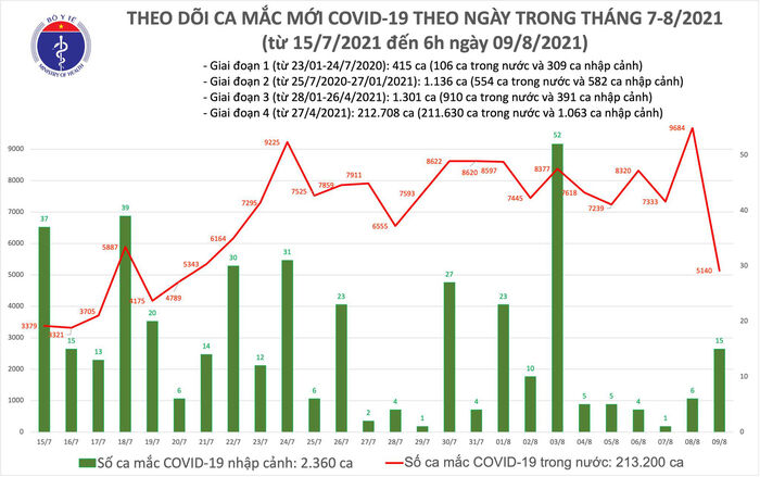 Sáng 9/8: Thêm 5.155 ca mắc COVID-19 tại 22 tỉnh, thành phố, riêng Bình Dương 1.725 ca