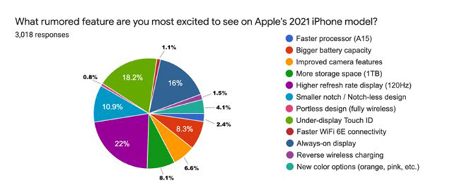 44% người dùng iPhone sẽ nâng cấp lên iPhone 13
