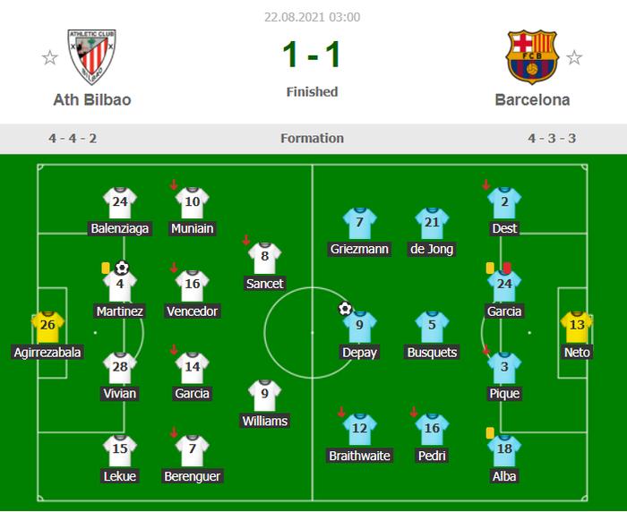 """Gặp đối thủ cứng, Barca """"gãy"""" ngay lập tức"""
