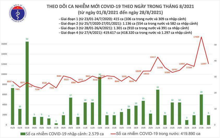 Bản tin COVID-19 ngày 28/8: 12.103 ca mới tại Hà Nội, TP HCM và 37 tỉnh