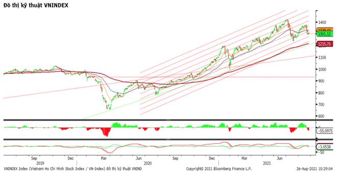 Chứng khoán ngày 27/8: Tìm kiếm cơ hội ở nhóm cổ phiếu vốn hóa trung bình