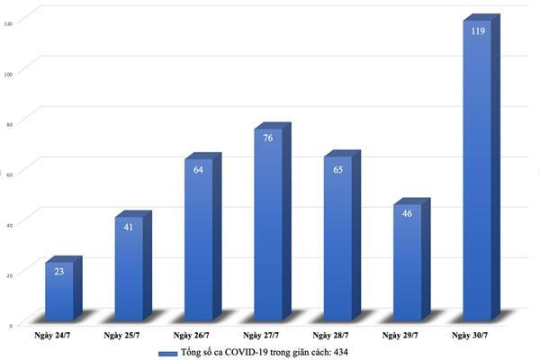 Số ca F0 ở Hà Nội và TP.HCM tăng giảm thế nào trong những ngày giãn cách xã hội?