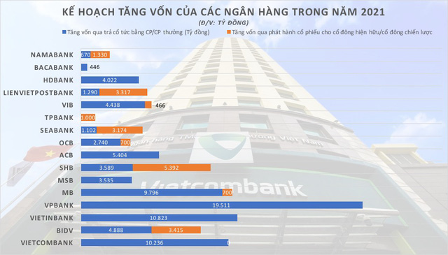 Ngân hàng ồ ạt tăng vốn