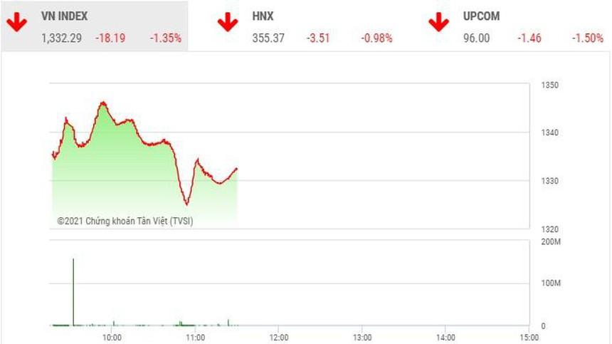 Giao dịch chứng khoán phiên sáng 21/9: VN-Index giảm mạnh ngày Rằm