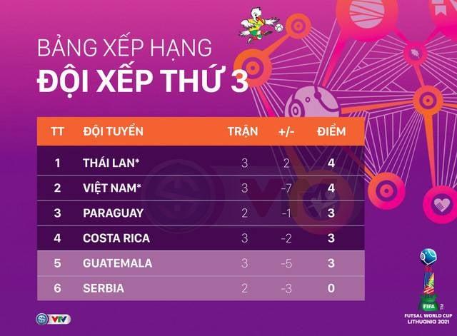 BXH Futsal World Cup 2021 – Bảng xếp hạng Futsal thế giới 2021 – BXH Futsal Việt Nam
