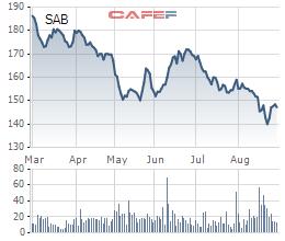 """Cổ phiếu Sabeco giảm sâu xuống dưới 150.000 đồng/cp, khoản đầu tư 5 tỷ USD để nắm quyền chi phối của tỷ phú Thái đã """"bốc hơi"""" phân nửa giá trị sau gần 4 năm"""