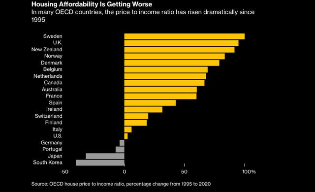 """Giấc mơ mua nhà xa tầm tay với hầu hết người trẻ: Chi phí thuê nhà chiếm 30, 40% thu nhập, có thể sẽ xuất hiện một thế hệ phải """"đi thuê cả đời"""""""