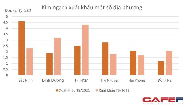 Điều gì giúp tỉnh này vượt TPHCM, dẫn đầu cả nước về kim ngạch xuất khẩu tháng 8/2021