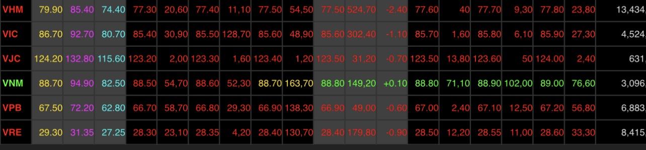 """""""Vạ lây"""" từ Trung Quốc, tài sản của tỷ phú Việt bốc hơi chóng mặt trong hôm nay"""