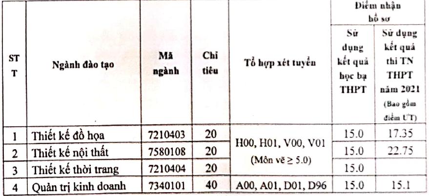 Trường đại học Hòa Bình xét tuyển bổ sung 865 chỉ tiêu cho 23 mã ngành