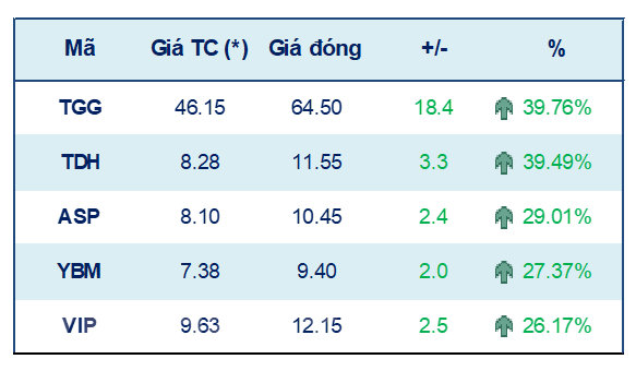 Chứng khoán từ 20-24/9: VN-Index có thể tiếp tục tăng điểm