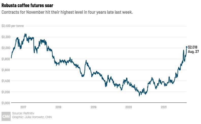 Giá cà phê toàn cầu tăng cao nhất trong 4 năm