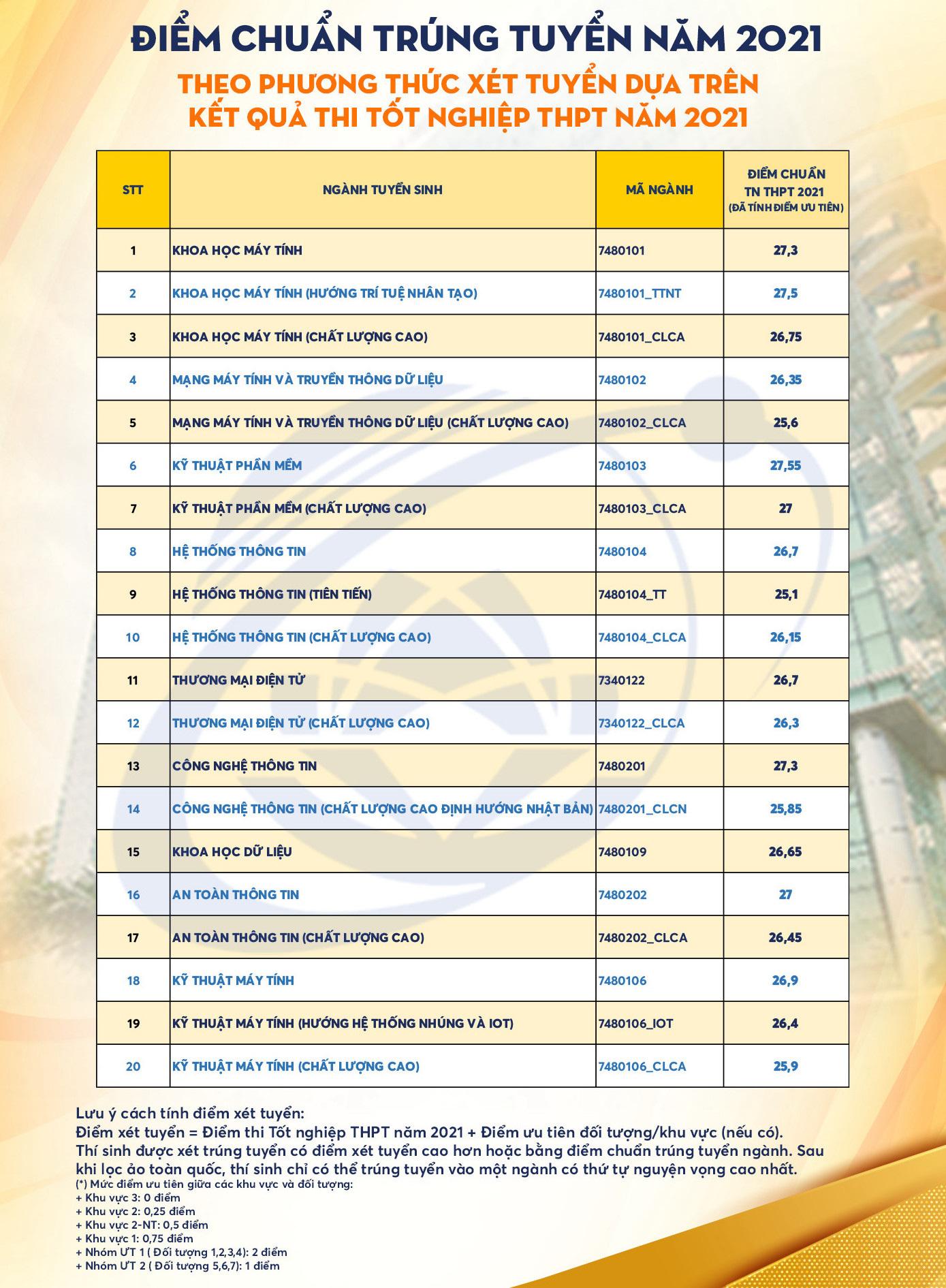 Điểm chuẩn các trường thuộc ĐH Quốc gia TP.HCM năm 2021