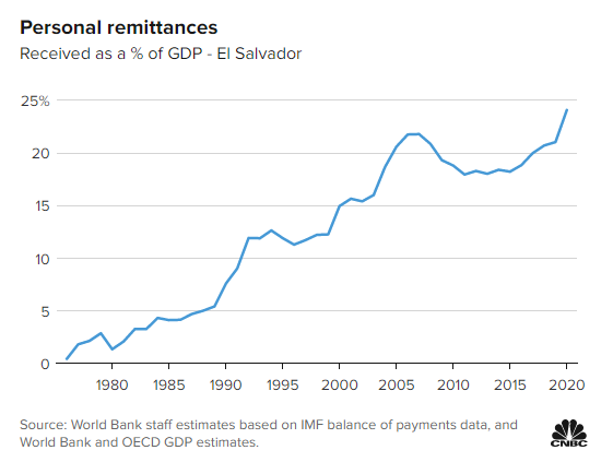 El Salvador được gì và mất gì khi là nước đầu tiên chấp nhận Bitcoin?