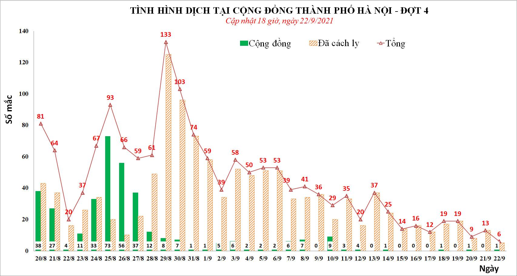 TIN VUI: Chiều 22/9, Hà Nội không phát hiện thêm ca mắc Covid-19, tổng 6 ca trong ngày - ảnh 1