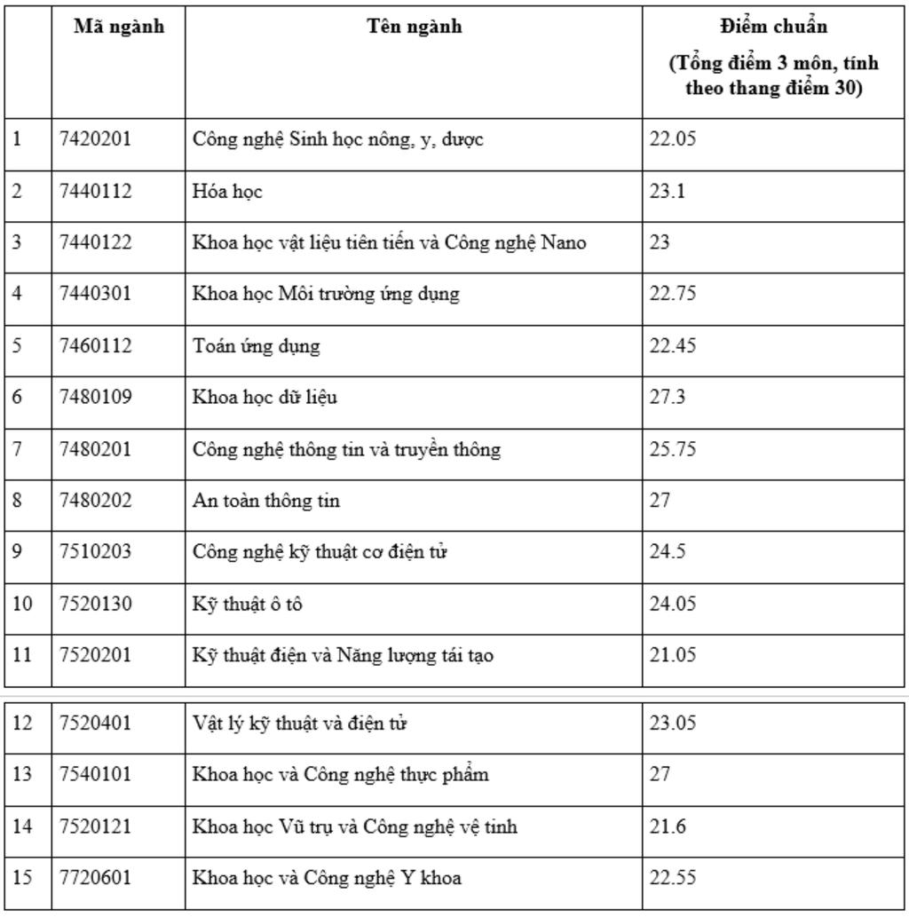Điểm chuẩn một số trường ĐH công nghệ, kỹ thuật ở Hà Nội