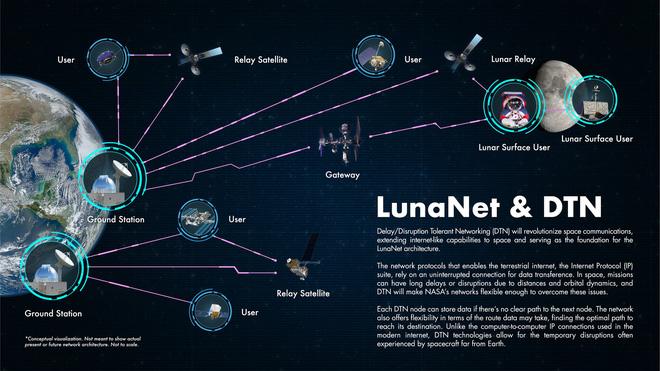 Mặt trăng sẽ sớm có mạng Internet riêng