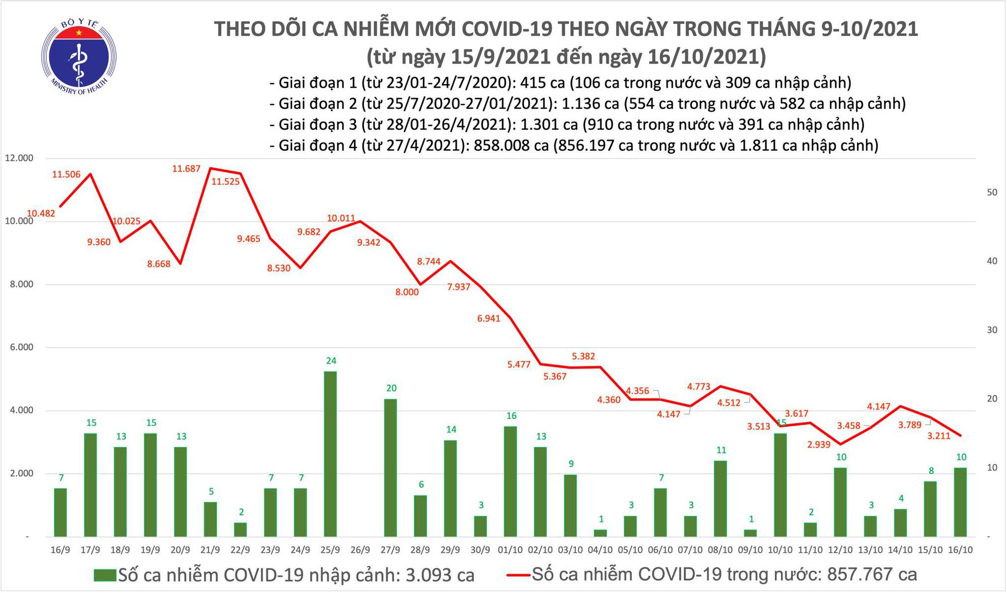 Ngày 16/10: Có 3.221 ca mắc COVID-19 mới; 1.581 người khỏi bệnh